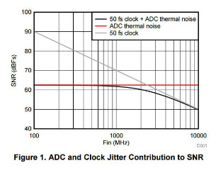 ADC-Clock-Jitter-Contribution-SNR