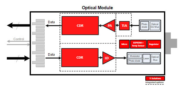 Optical module block diagram