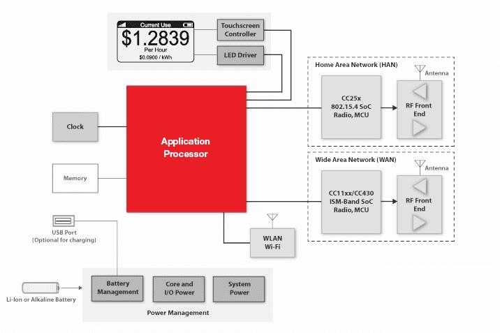 MSP430 Ultra-Low-Power MCUs | Applications