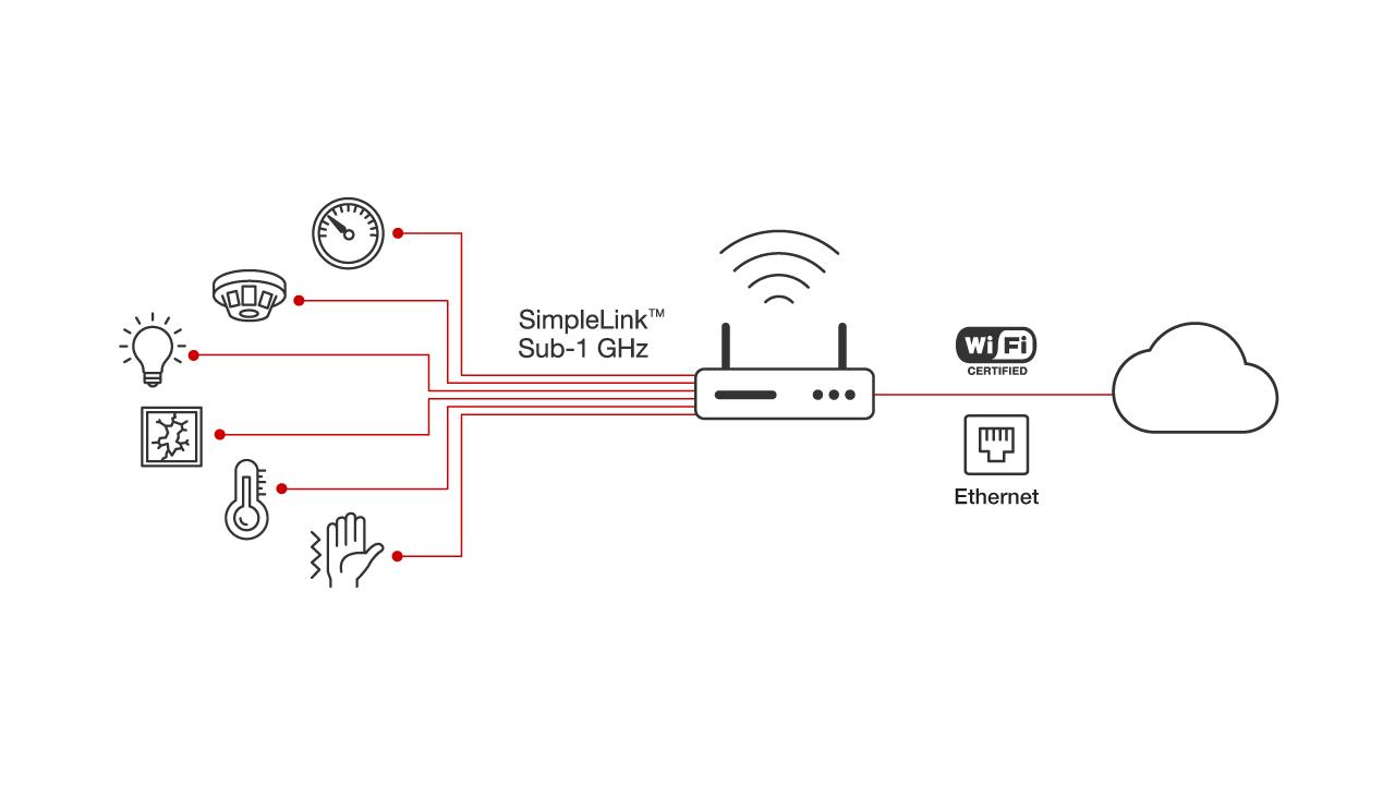 Sub 1 Ghz Overview Wireless Connectivity Ticom Block Diagram Sbd Power Over Ethernet Sensor Nodes