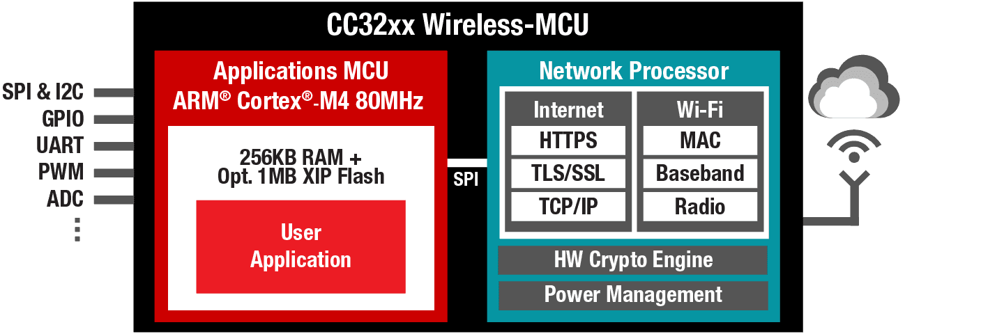 Simplelink wi fi cc31xx32xx internet on a chip overview wi fi cc31xx wi fi network processor with embedded tcpip stack for systems using an publicscrutiny Images