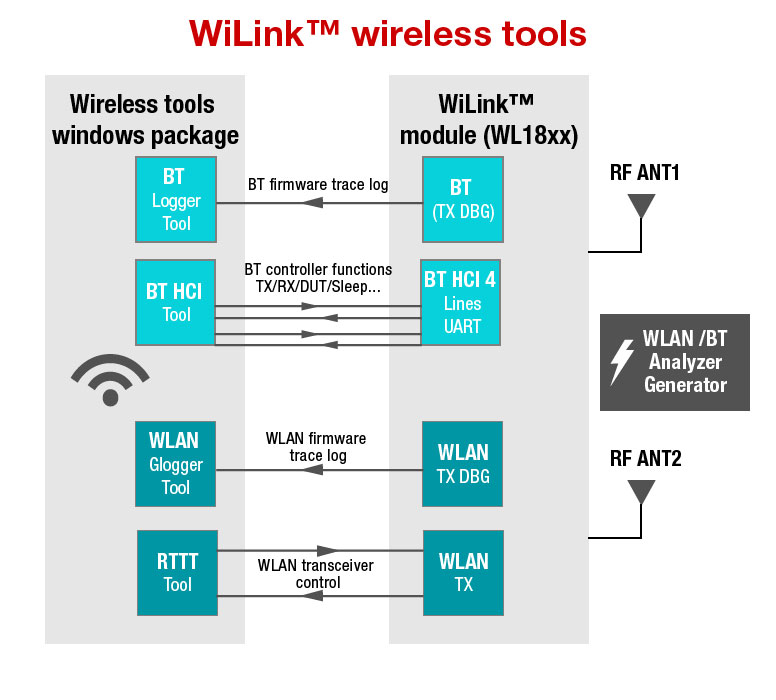 WL18XX モジュール用 WiLink™ Wireless Tools の概要に対応するイメージ