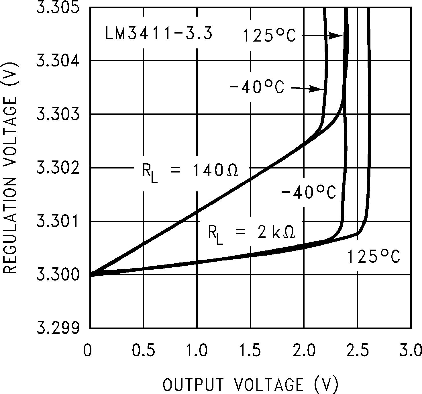 Lm3411 Lm317 Overvoltage Protection 9213 Application Curves