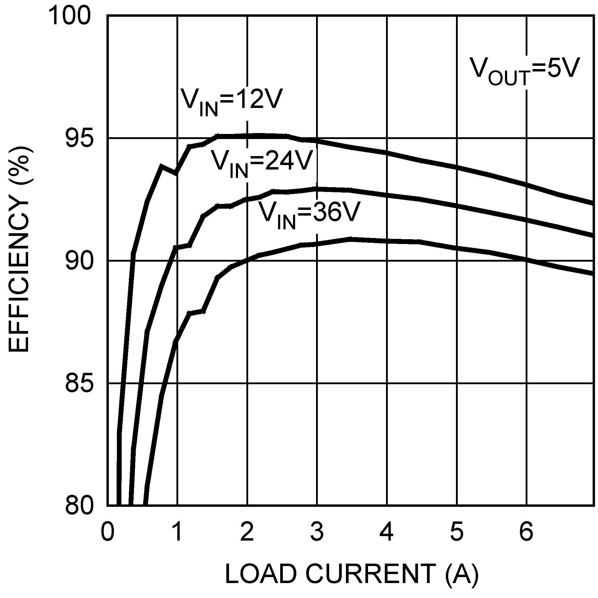 Lm25116 Potentialdividercircuitequationgif 823 Application Curves