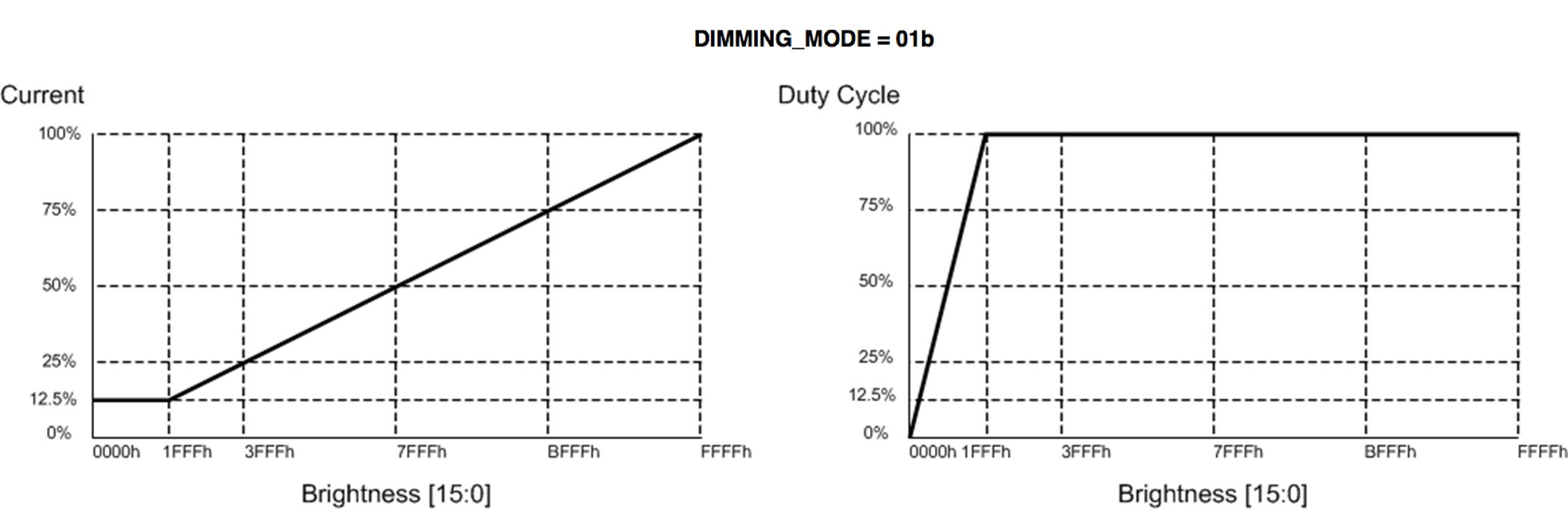 Lp8863 Q1 Led Dimming Wiring Diagram Capacitor Hybrid Snvsab6
