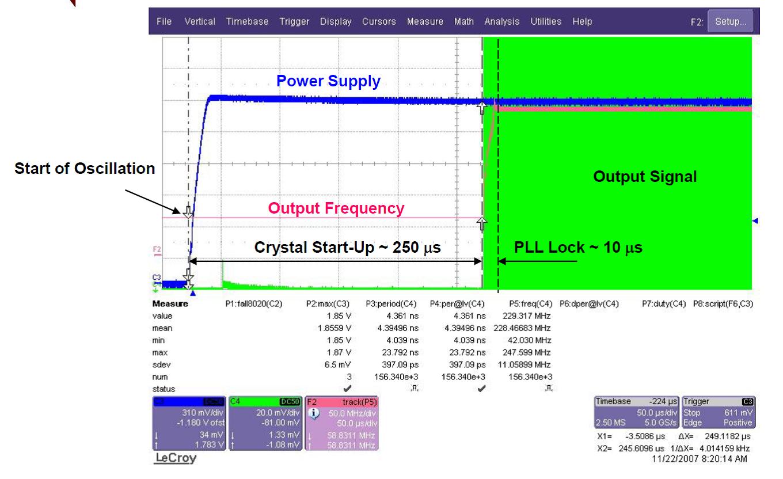 Cdcel913 Crystal Oscillator Circuit Cdce913 Osc Startup Vs Pll Locktime Figure 18