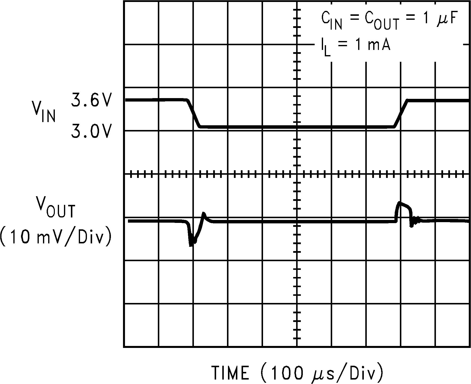 Lp3988 Q1 Micropower 150ma Ultra Low Dropout Cmos 15v Voltage Regulator 20020515
