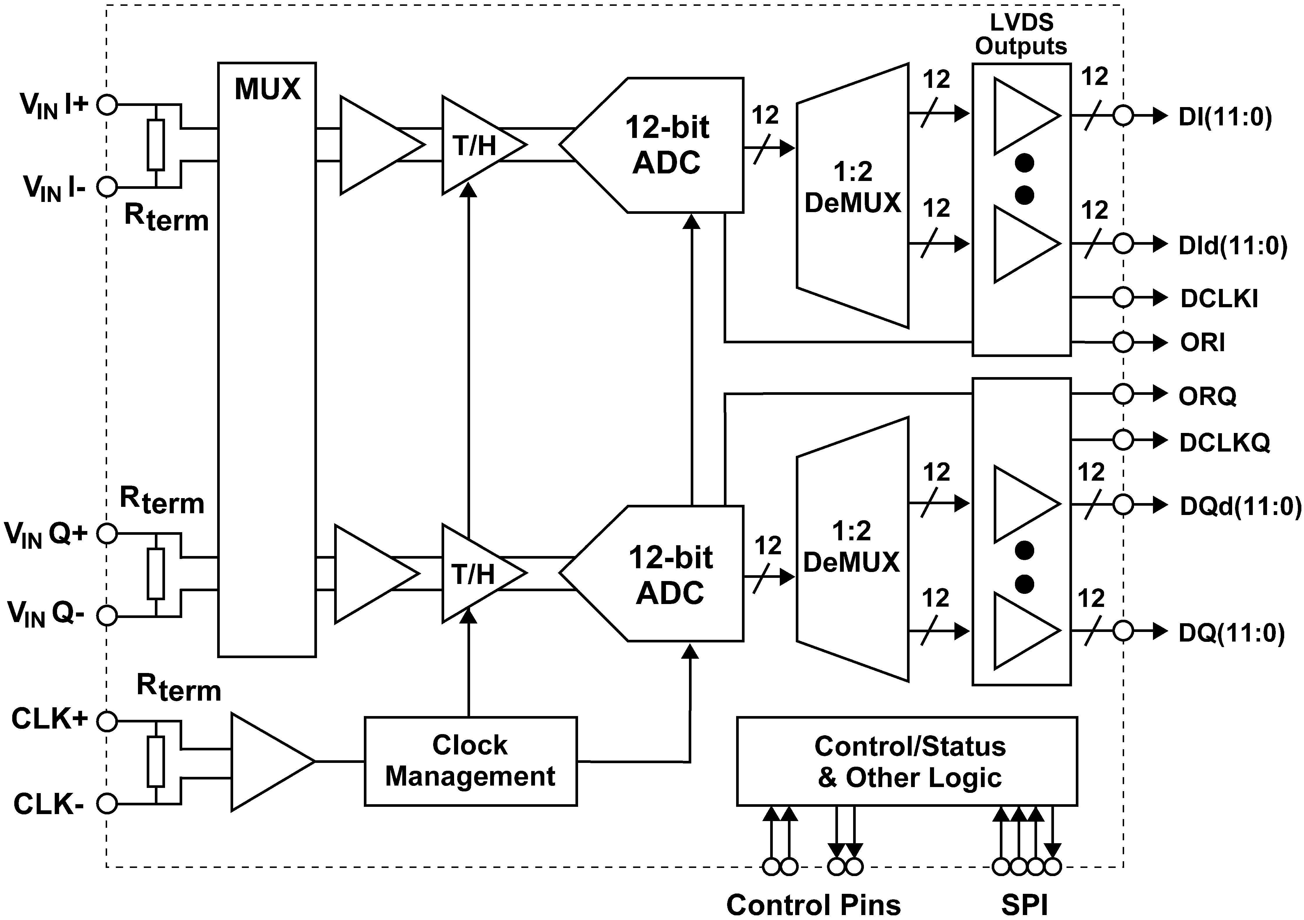 Adc12d1600 Logic Diagram Mux 72 Functional Block