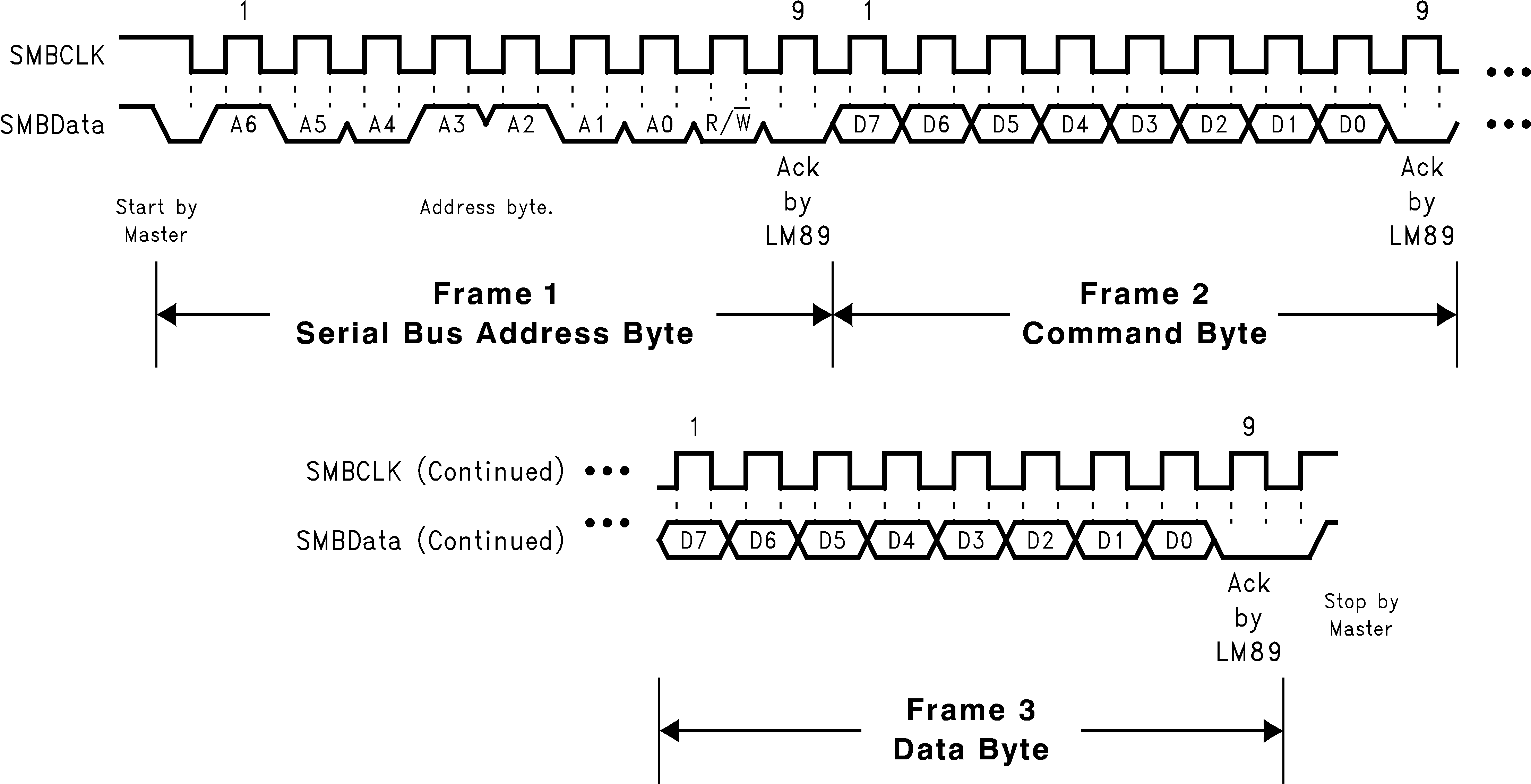 Lm89 Pentium 2 Block Diagram Timing A Serial Bus Write To The Internal Command Register Followed By Data Byte