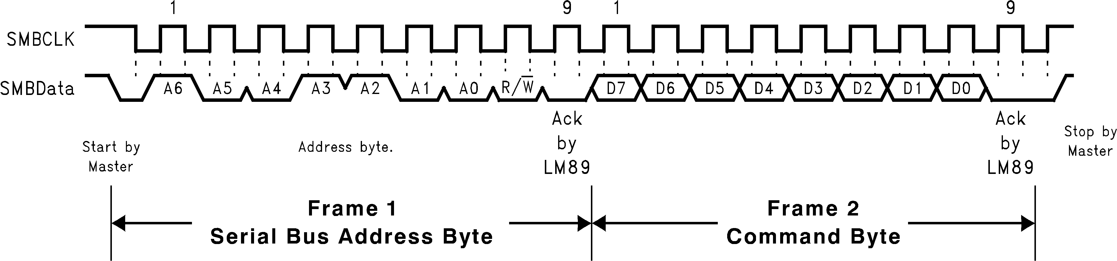 Lm89 Pentium 2 Block Diagram Timing B Serial Bus Write To The Internal Command Register