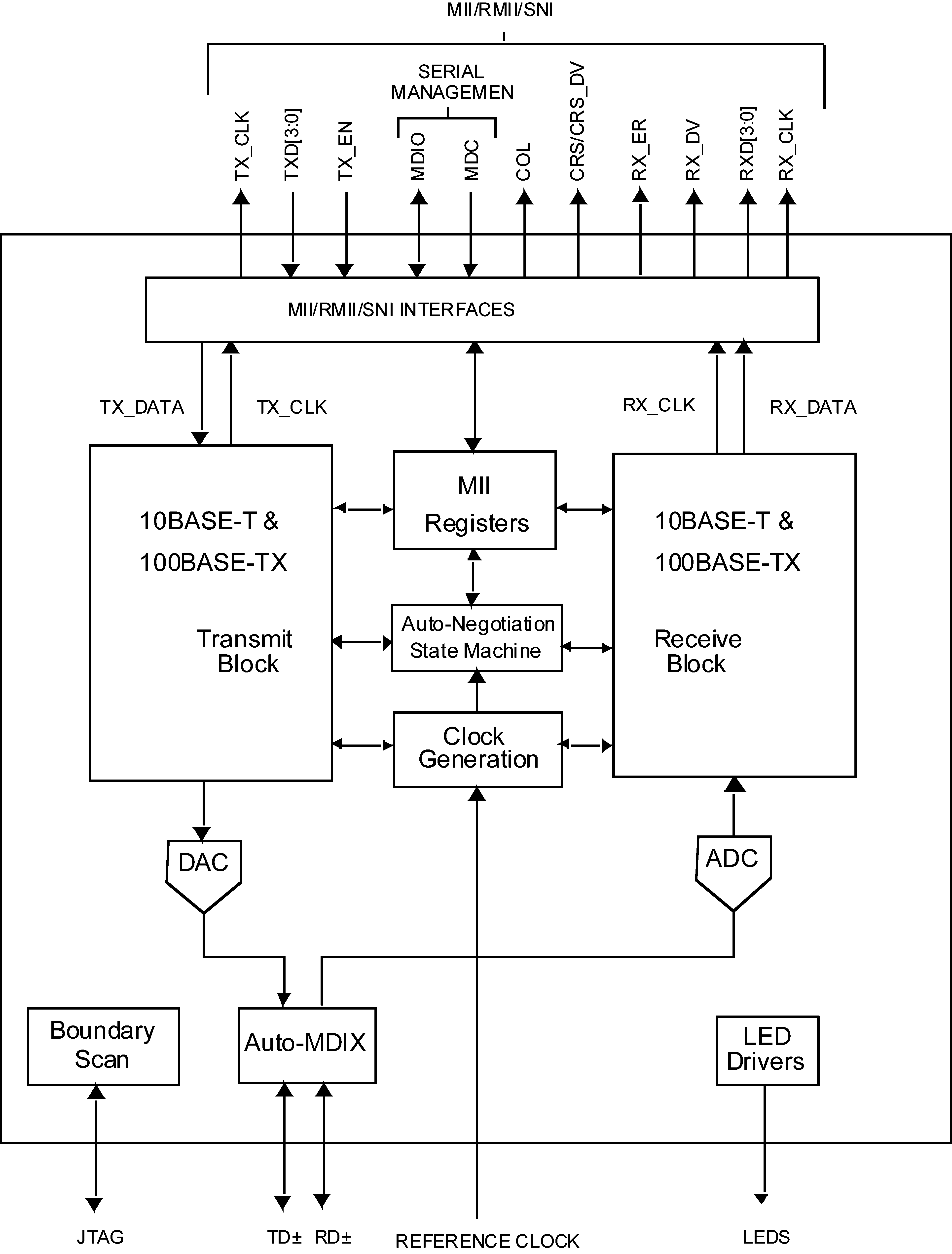 6.2 Functional Block Diagram