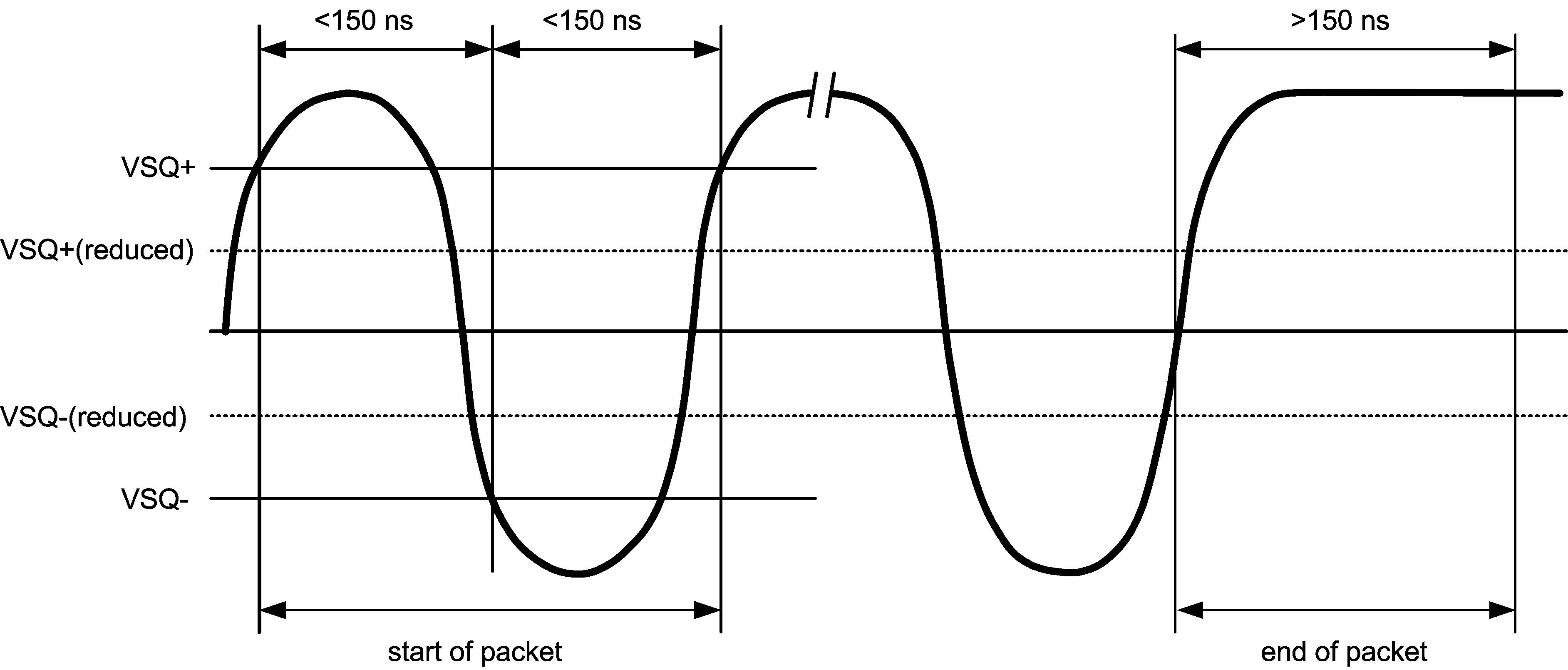 Dp83848q Q1 8 3 Encoder Logic Diagram 55133 Collision Detection And Sqe