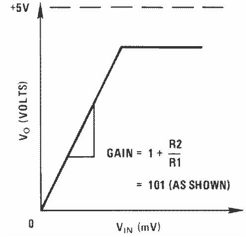Lm324 N Low Power Quad Operational Amplifier Tij