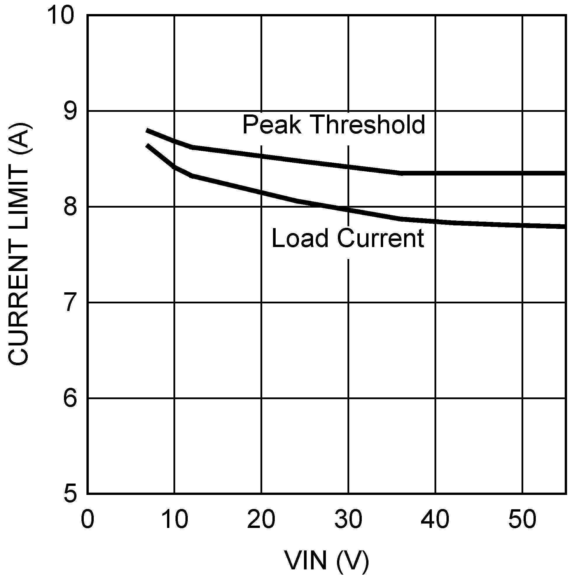 Lm5085 Q1 Current Limit Circuit 30057745 Figure 31 Vs