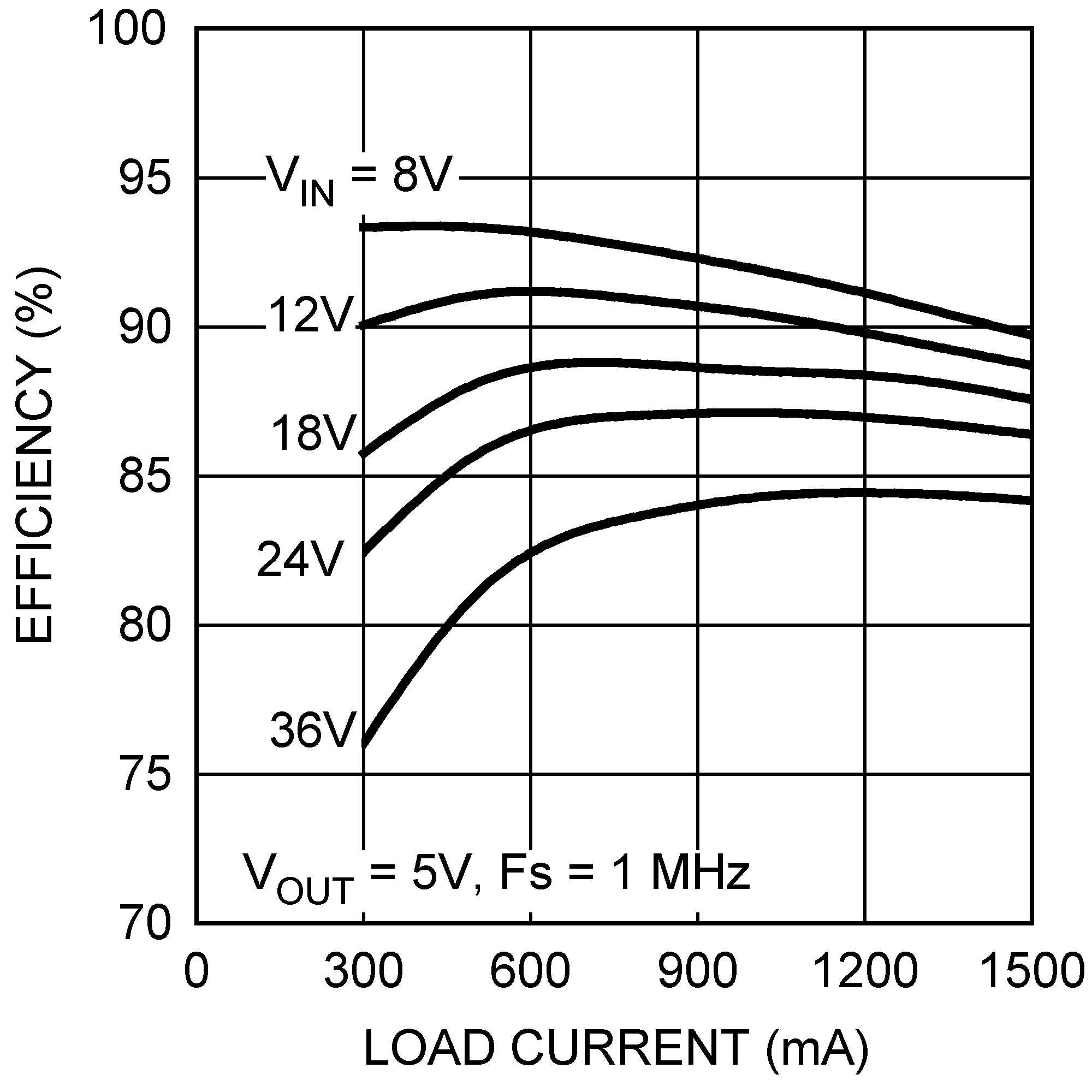 Lm25011 Currentlimit Circuit For The Buck Regulator 8213 Application Curves