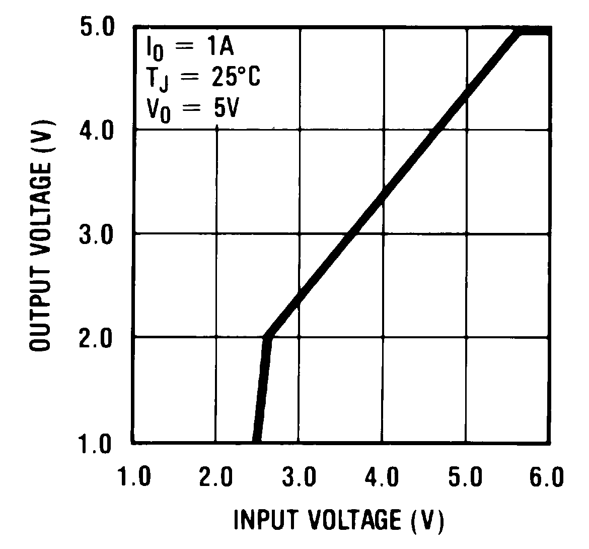 Lm2941 The Current Is Determined By Formula Out V Vref R2 823 Application Curves